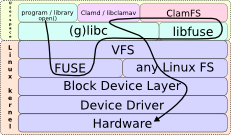 Linux VFS -- How program opens a file through ClamFS